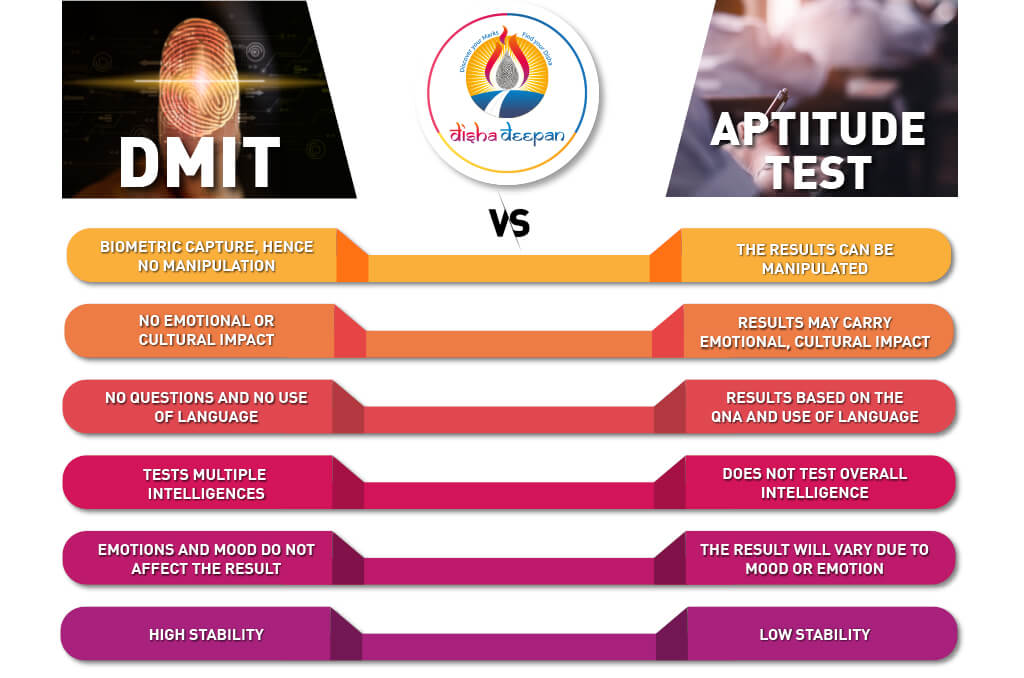 DMIT VS APTITUDE TEST 3